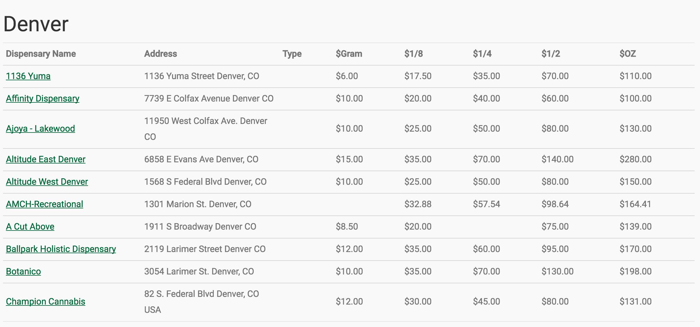 Denver marijuana prices