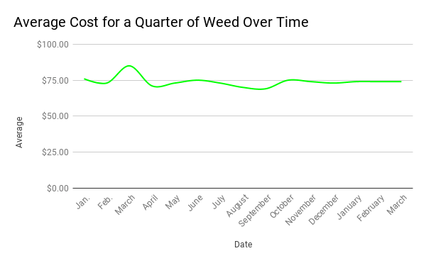 average cost for a quarter of weed