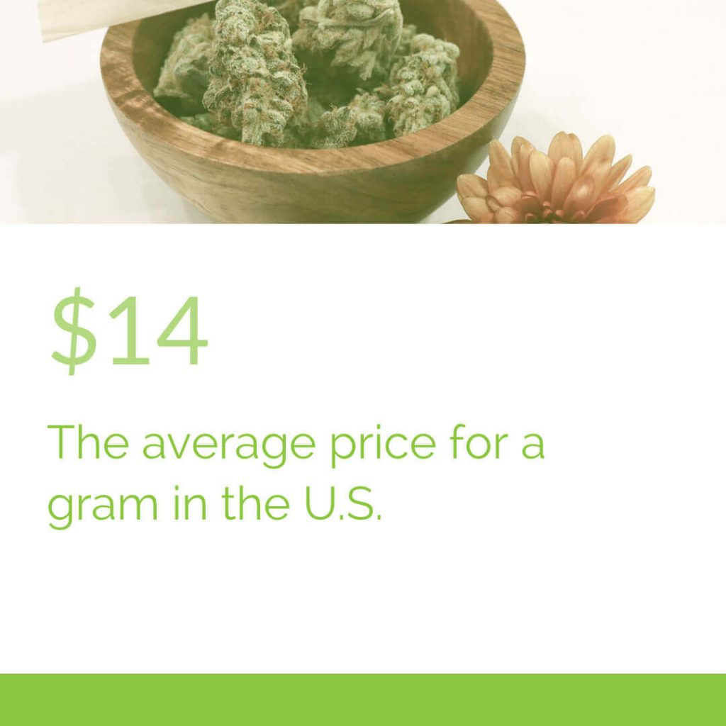 Cost for a gram in the U.S.