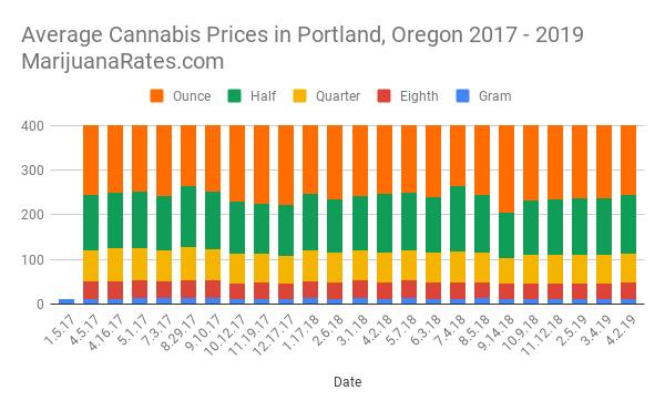 Average Cannabis Prices in Portland, Oregon 2017 - 2019 MarijuanaRates.com